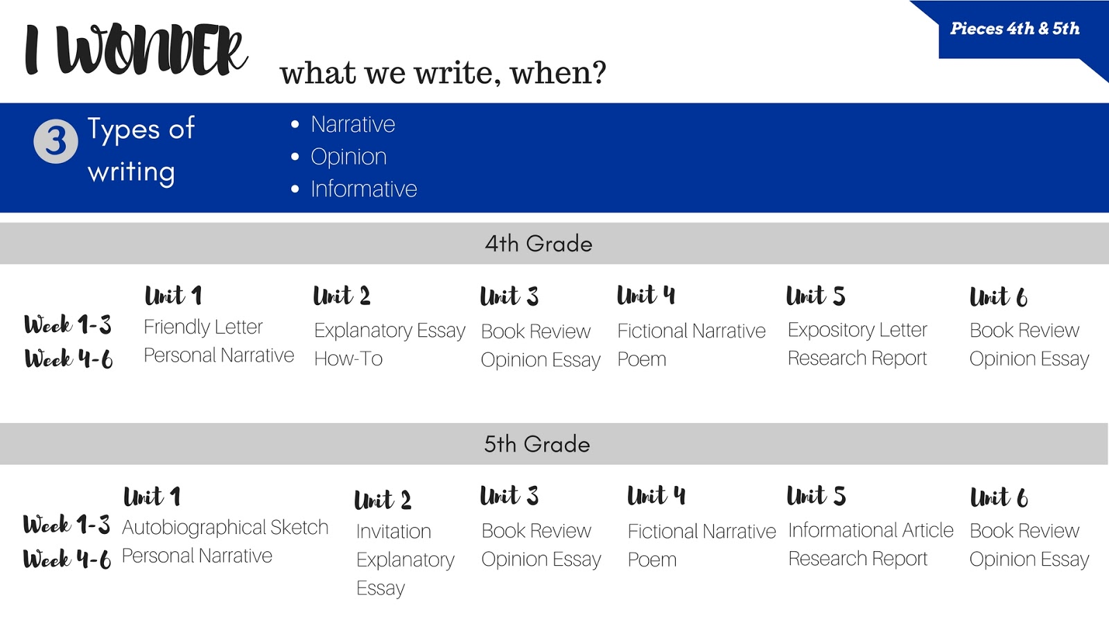 samr bloom s at the intermediate level pe music ftedtech  writing plan by the end of the year students in each grade will write a total of 12 genre pieces more if you re also doing the inquiry piece