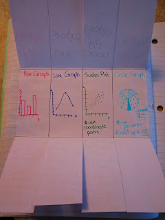 photo of Types of graphs math journal entry @ Runde's Room