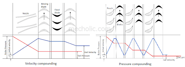compounding of turbine
