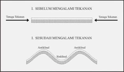 Pengertian Gerak Tektonik dan Jenisnya