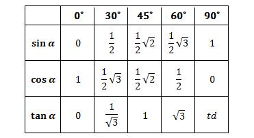 Dalam pelajaran Matematika terdapat bahan seputar tabel trigonometri Tabel Trigonometri Sudut Sudut Istimewa