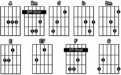 Lady Madonna acordes guitarra acustica Beatles