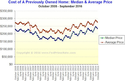 Existing Home Sales - September 2016