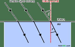 diagram pembiasan cahaya