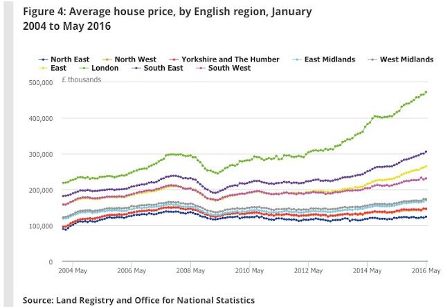 regional house prices may 2016 ONS
