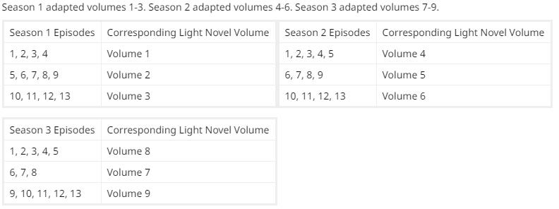 OVERDRIVE!: OVERLORD 1ª Temporada/Light Novels