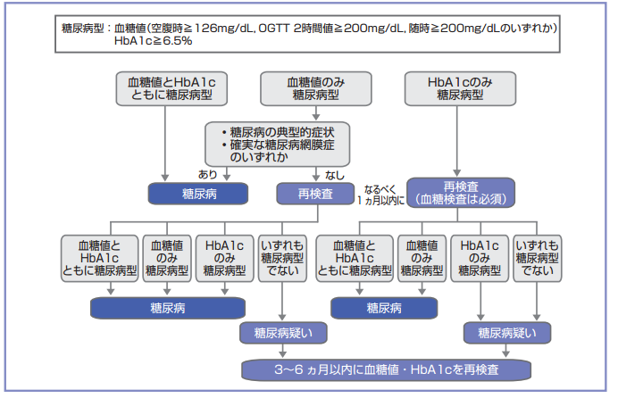 高齢者と成人の血糖値、HbA1cの基準値|薬局業務NOTE