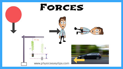 Know Important concept for Force,what is force,force definition,force concepts