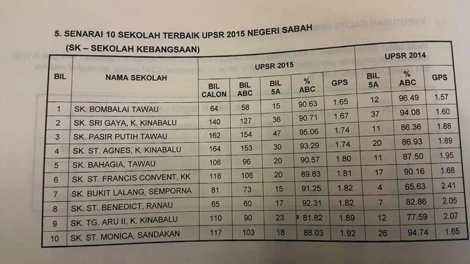 Sekolah Terbaik Negeri Kelantan Perokok K