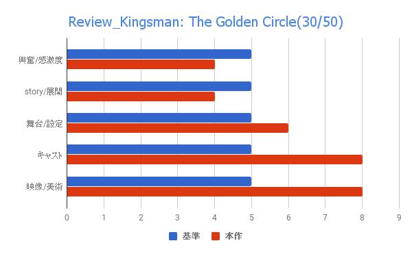 映画 キングスマン ゴールデンサークル 評価 感想 レビュー