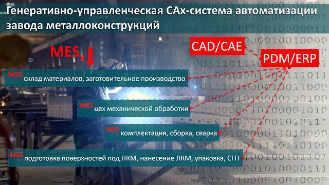 Генеративно-управленческая CAx-системы автоматизации завода металлоконструкций