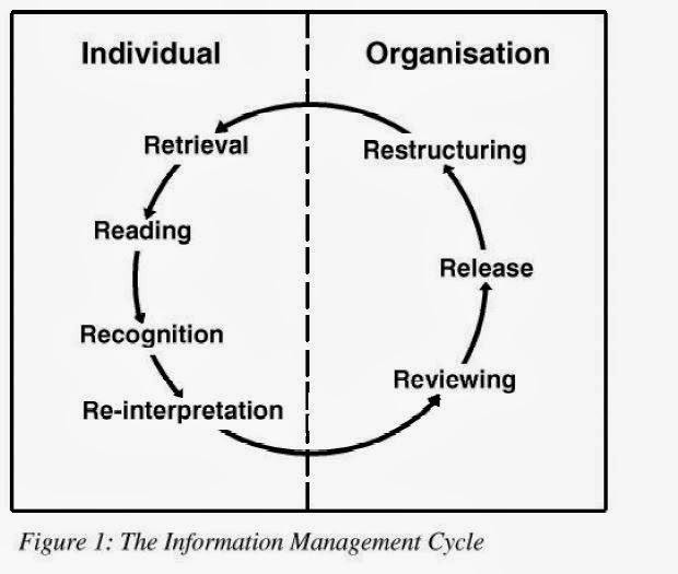 7 R's of Information Management by David Butcher & J