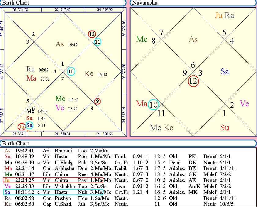 house grouping in kp astrology