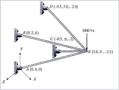 Product Design Engineering: 2D Truss Analysis - 3D Truss (Spatial
