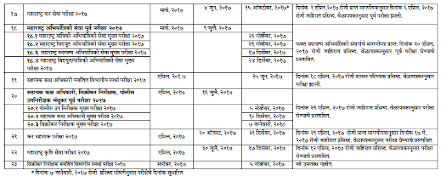 MPSC Time Table