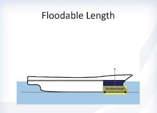 Floodable Length atau Diagram Kebocoran Kabar Terbaru- FLOODABLE LENGTH