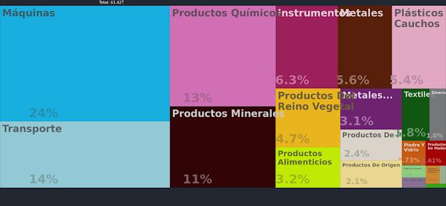 Productos que exporta Estados Unidos
