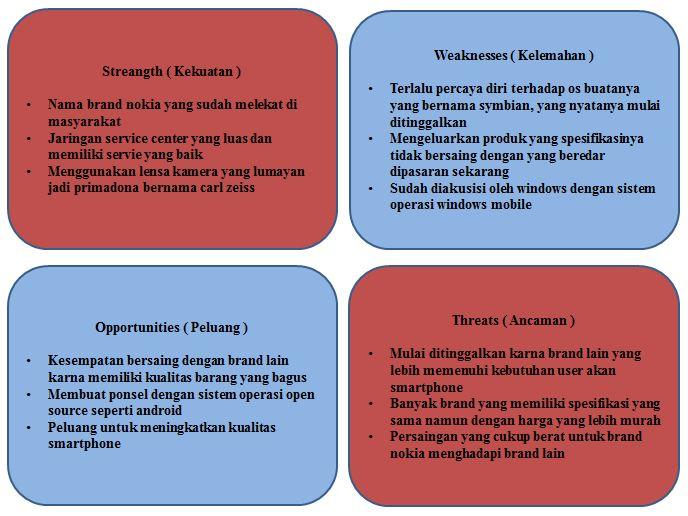ANALYSIS SWOT DIRI SENDIRI PDF