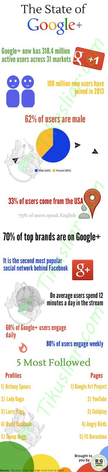 (Info) 20 + Fakta Unik Tentang Google Plus yang Perlu kalian ketahui