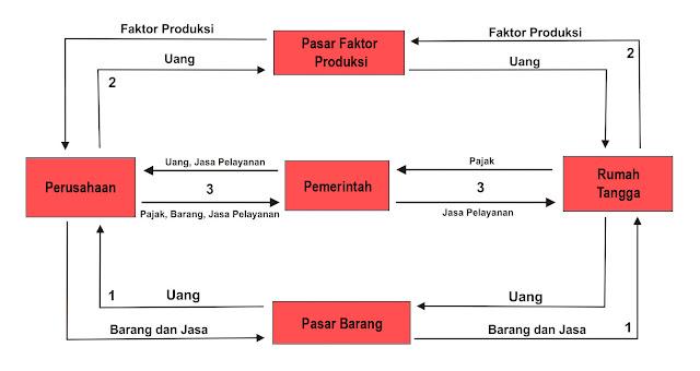 Diagram interaksi pelaku ekonomi 3 sektor