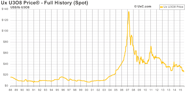 Uranium U3O8 historical price chart from 1988 to 2016.