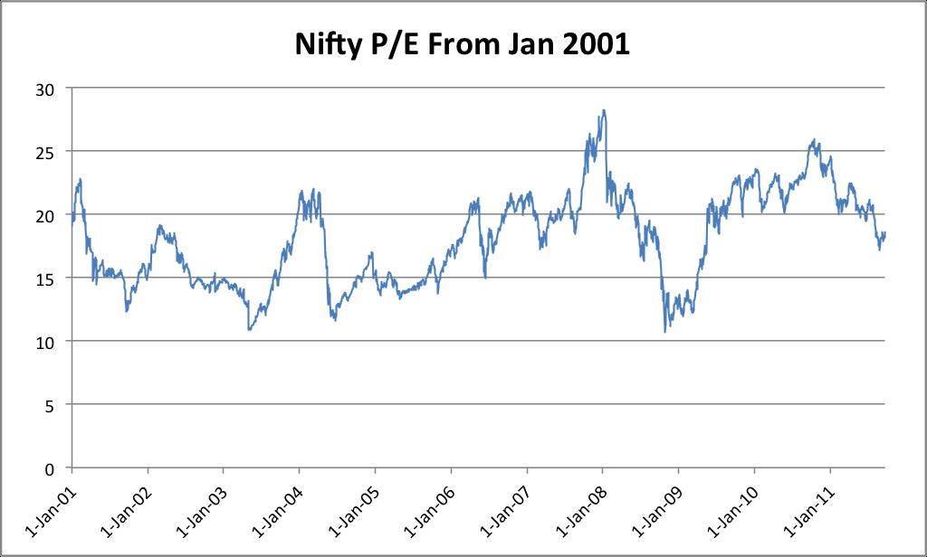 Nse Nifty Pe Ratio Chart