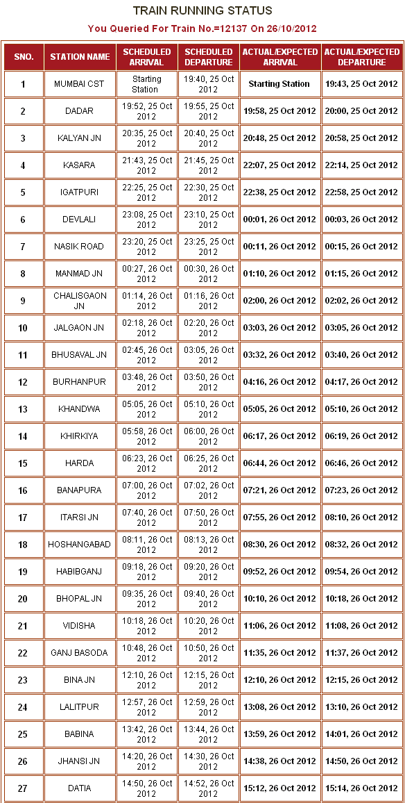 Train Running Status of Running Trains Indian Railways