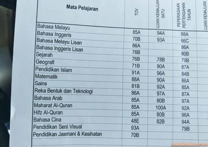 Keputusan Exam Amri Sekolah Tahfiz Ulul Albab