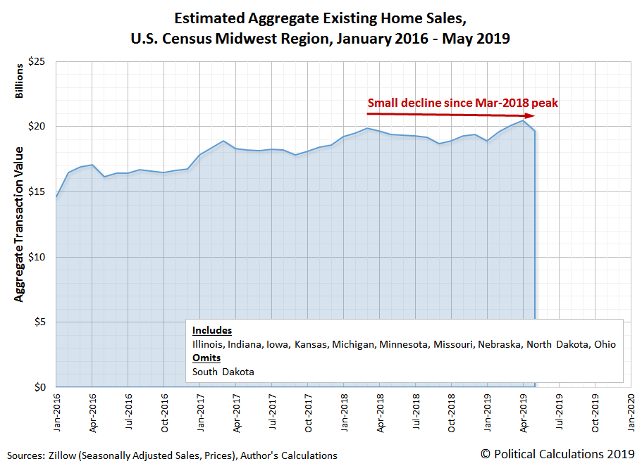 Estimated Aggregate Transaction Values for Existing Home Sales, U.S. Census Midwest Region, January 2016 to May 2019