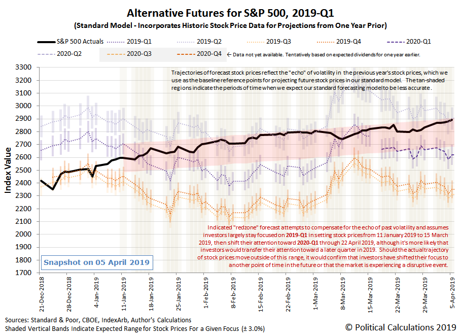 Alternative Futures - S&P 500 - 2019Q1 - Standard Model with Annotated Redzone Forecast - Snapshot on 5 Apr 2019