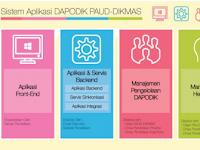 DAPODIK Ver.2016 rev. 30 Juli 2016 (, SD, SMP, SMA/SMK serta PKBM dan lembaga kursus) LENGKAP