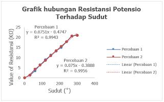 Gambar 1. Pengaruh Resistansi (R) Terhadap Simpangan Sudut (θ) diputar dari Min-Max pada Potensiometer Putar.