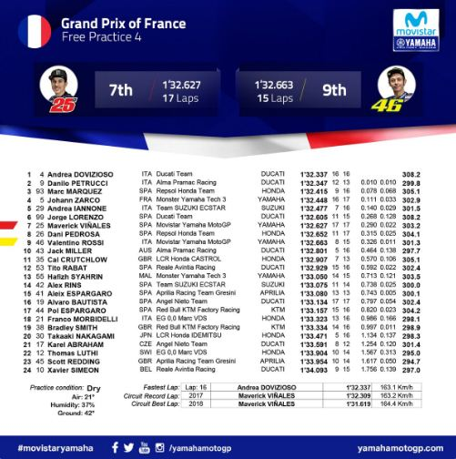 Dovizioso Tercepat FP4 MotoGP Prancis 2018