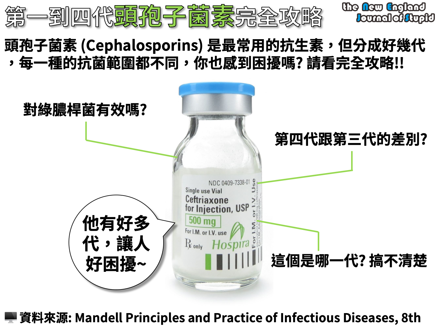 第一到第五代頭孢子菌素完全攻略 (Classificaiton of the Cephalosporins) - NEJS
