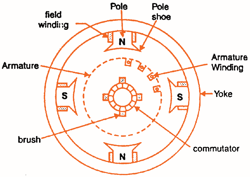 4 pole brushed motor wire diagrams [ 1056 x 748 Pixel ]