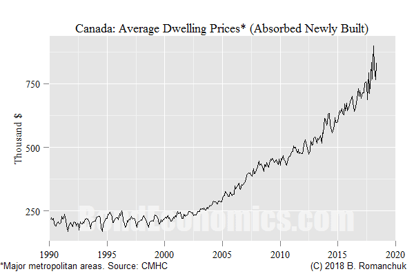 Chart: Canadian Dwelling Prices