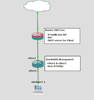 Transparent Bandwidth Management – Pusat Pengetahuan