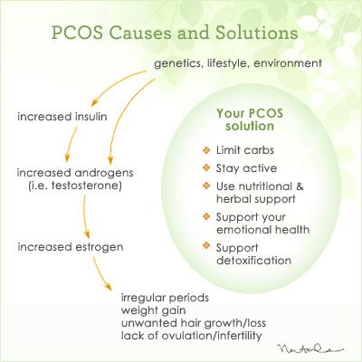 Penanganan Sindrome wanita PCOS yang ingin segera hamil