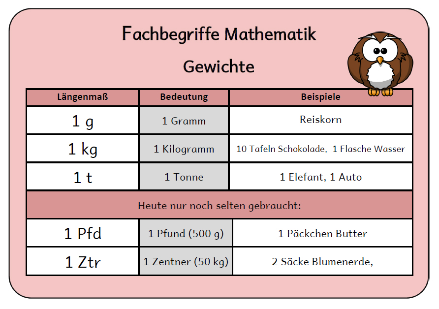 Mathe Längen Umrechnen Arbeitsblatt : Mathe merkplakate wahnsinnsklasse