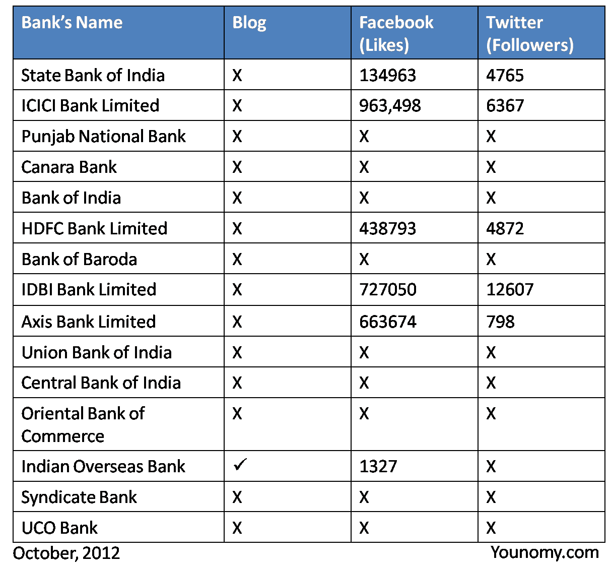 indian central bank name list