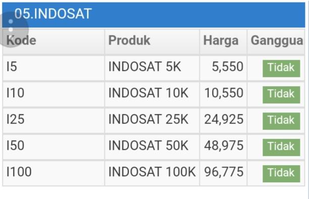 Harga pulsa Indosat termurah