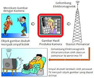 Prinsip Kerja Pesawat Penerima Televisi