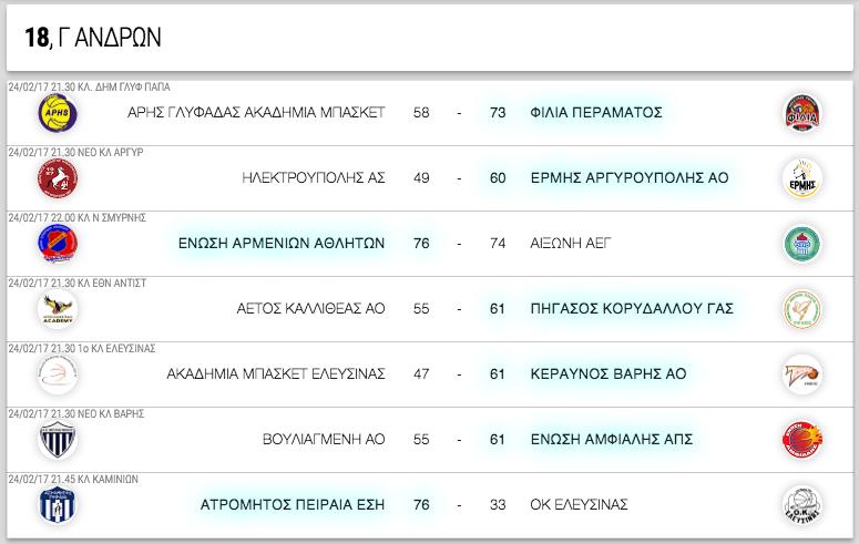 Γ ΑΝΔΡΩΝ, 18η αγωνιστική. Αποτελέσματα, επόμενοι αγώνες κι η βαθμολογία