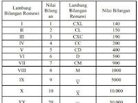 Rangkuman Materi Mengenal Lambang Bilangan Romawi dalam Matematika Lengkap