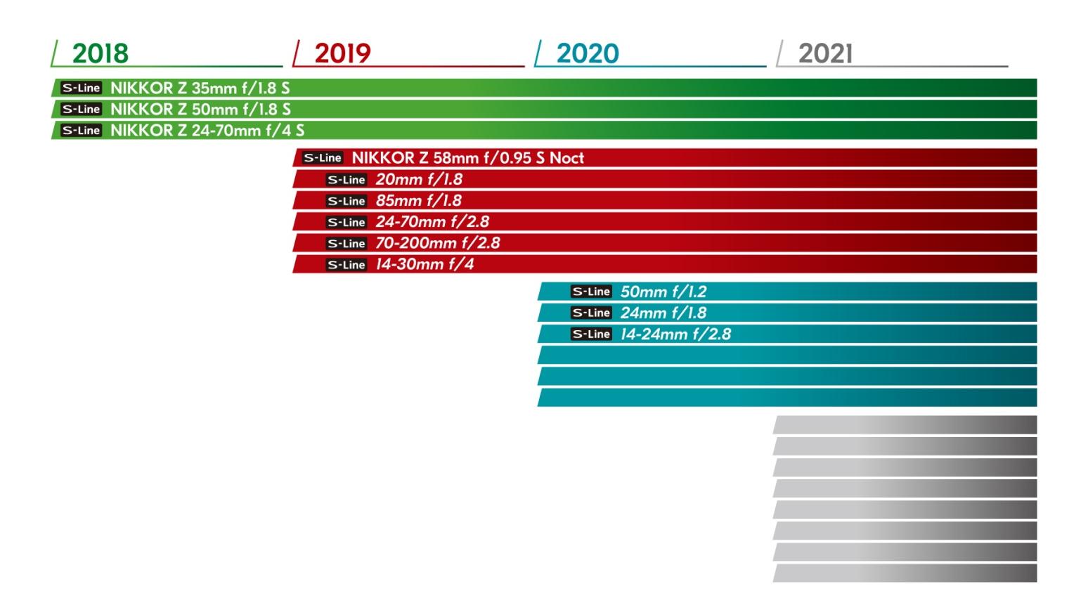 Планы по выпуску оптики Nikkor Z