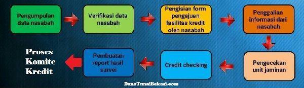 Prose pengajuan kredit