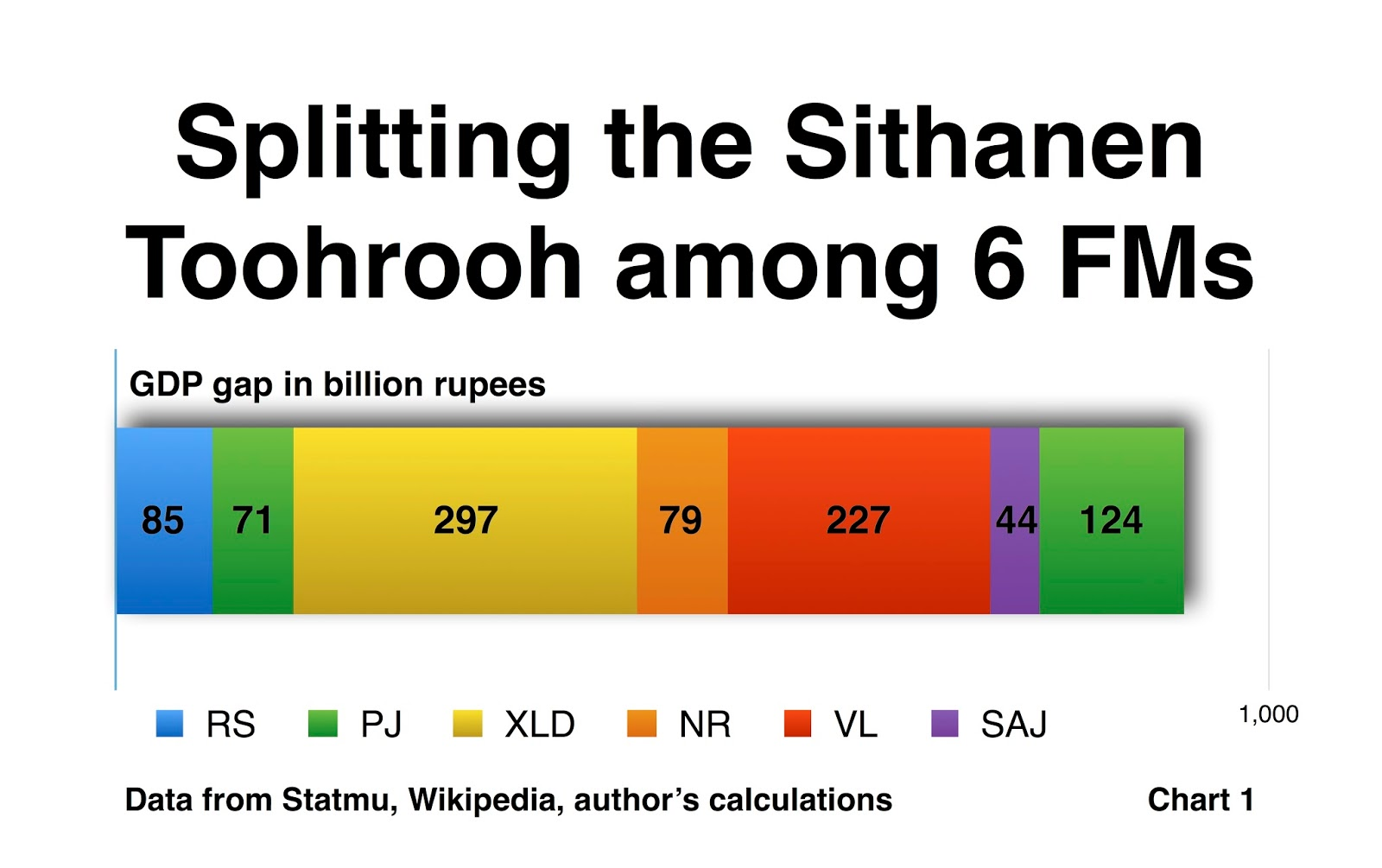 Kozelidir breaking down the sithanen toohrooh at rs297 billion xavier luc duval accounts for the biggest share of the almost trillion rupee gdp gap which accumulated over the 11 years ending last nvjuhfo Choice Image