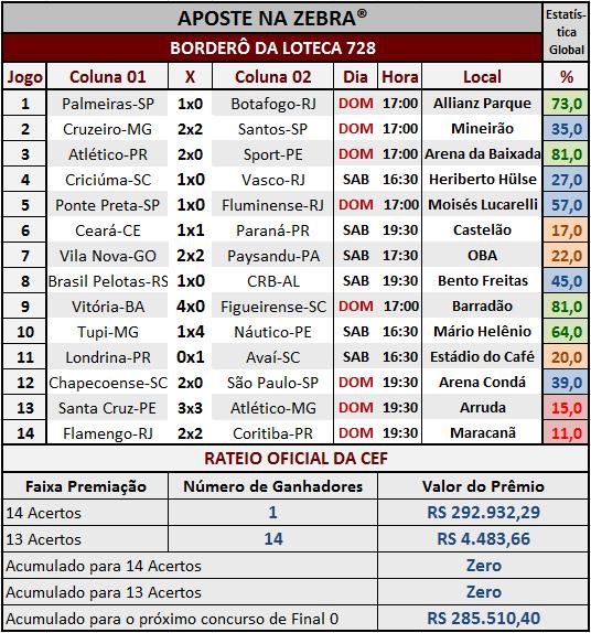 LOTECA 728 - RESULTADOS / RATEIO OFICIAL 01