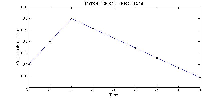 Quantitative Trading: Moving Average Crossover = Triangle Filter on