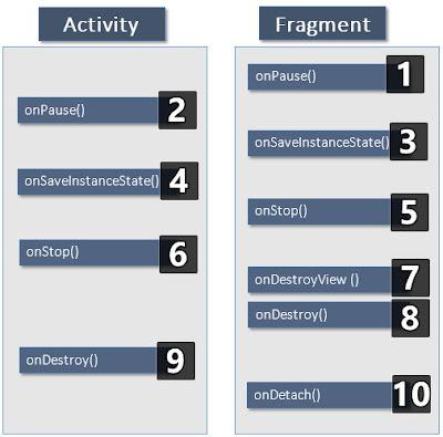 Mengenal Fungsi Fragment Pada Aplikasi Android